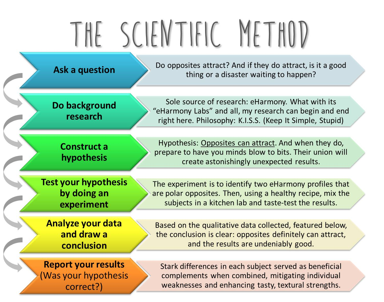 scientific method and experiment An experiment to demonstrate the application of the scientific method irving r  tannenbaum j chem educ , 1989, 66 (7), p 597 doi: 101021/ed066p5971.